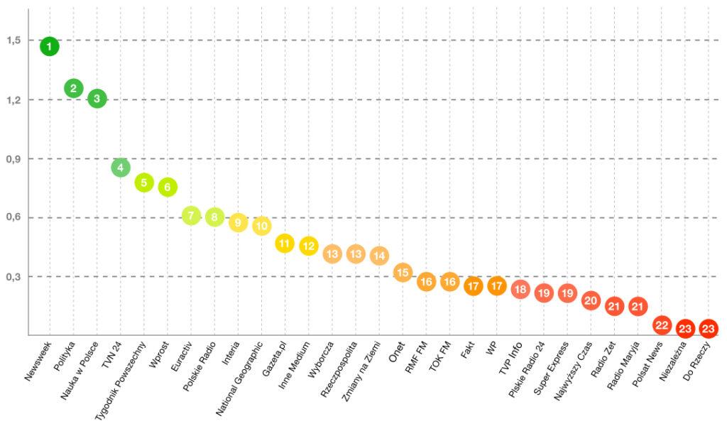 Ranking polskich mediów