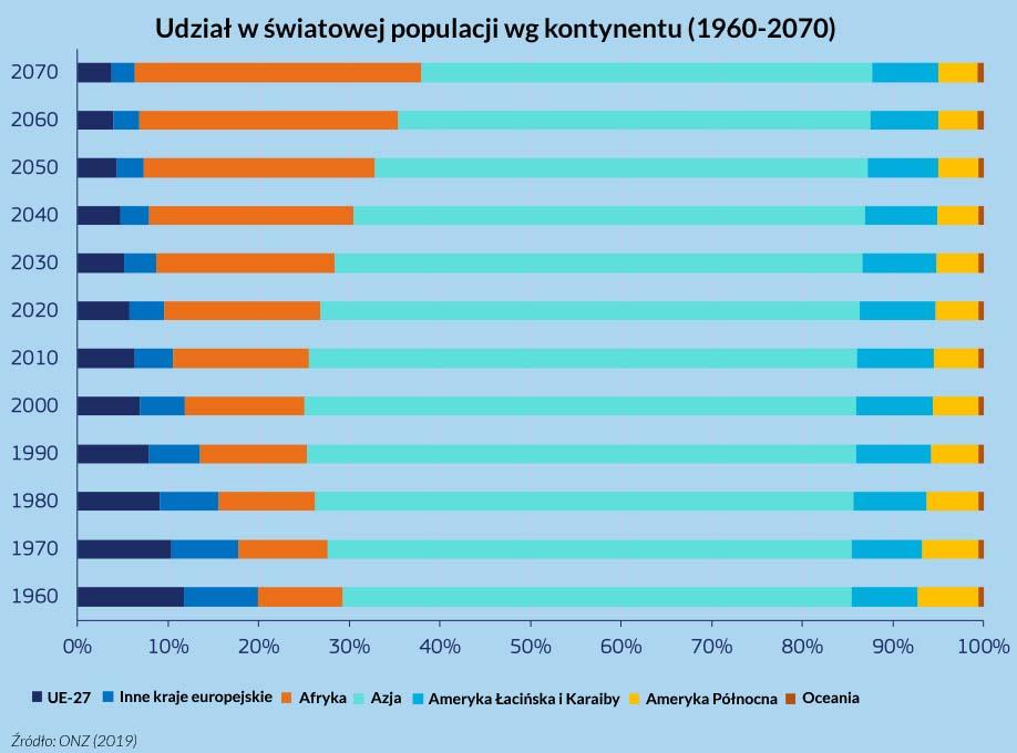 Światowa populacja według kontynentu