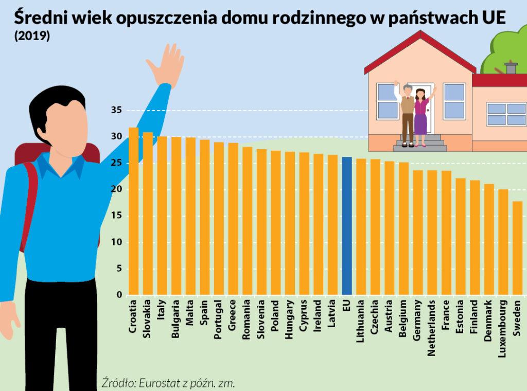 samodzielność w UE kryzys demograficzny
